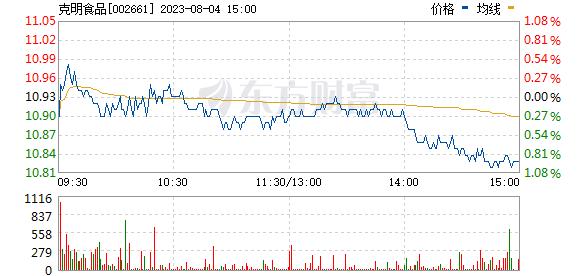 克明面业(002661)