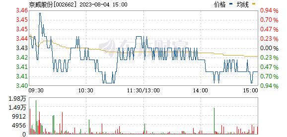 京威股份(002662)