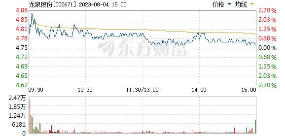 龙泉股份(002671)