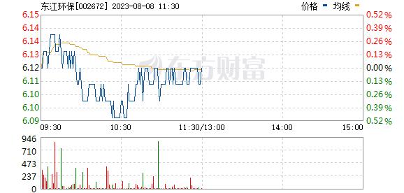东江环保(002672)