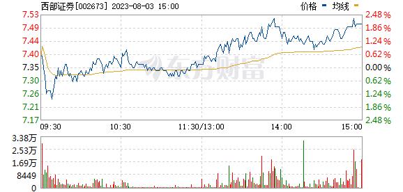 西部证券(002673)