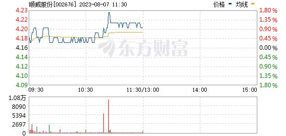 顺威股份(002676)