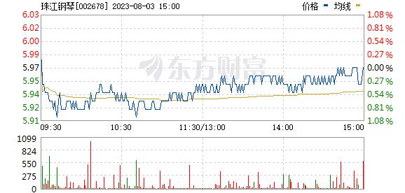 珠江钢琴(002678)