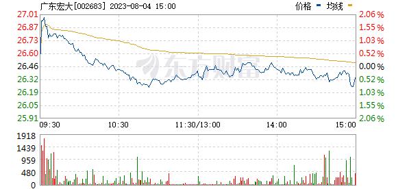 宏大爆破(002683)