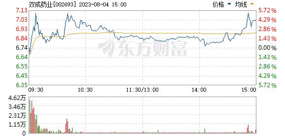 双成药业(002693)