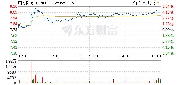 顾地科技(002694)
