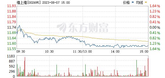 煌上煌(002695)