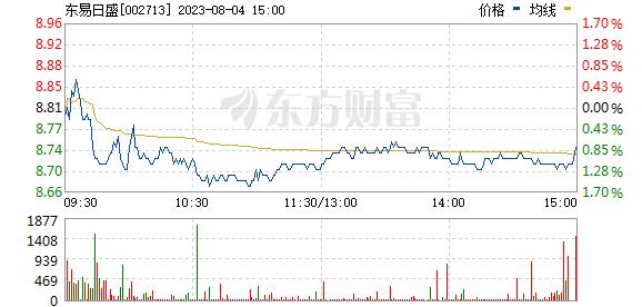 东易日盛(002713)