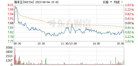 海洋王(002724)