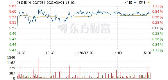跃岭股份(002725)