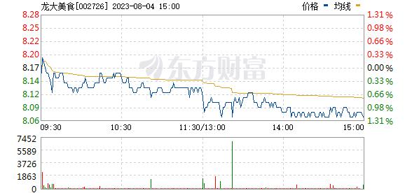 龙大肉食(002726)