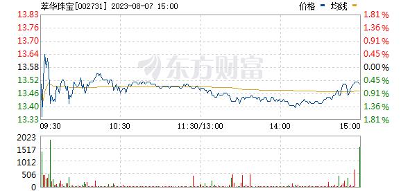 萃华珠宝(002731)