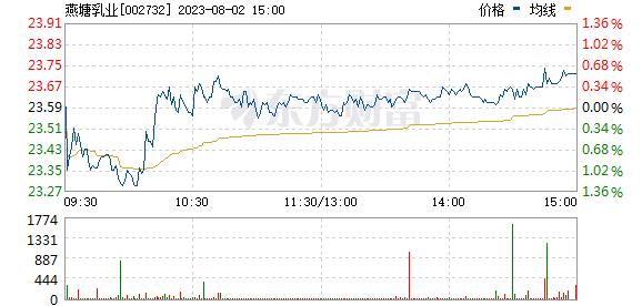 燕塘乳业(002732)