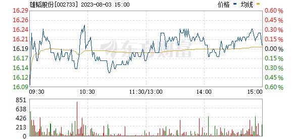 雄韬股份(002733)