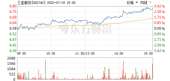 三圣股份(002742)
