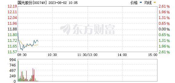 国光股份(002749)