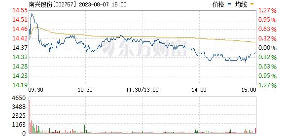 南兴股份(002757)