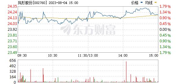 凤形股份(002760)