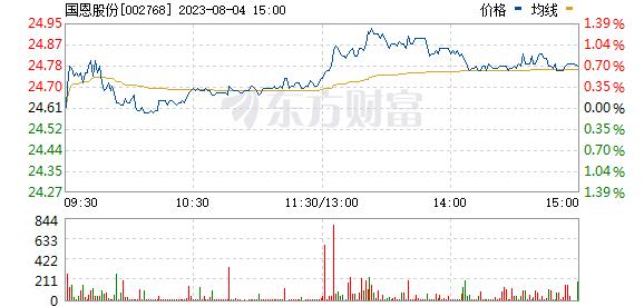国恩股份(002768)