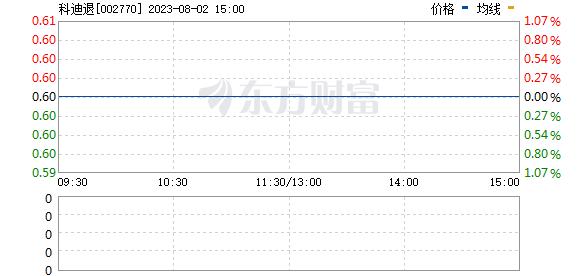 科迪乳业(002770)