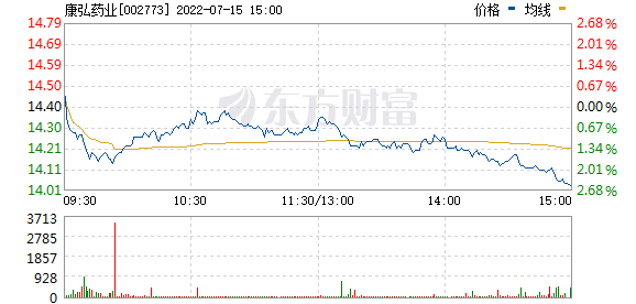 康弘药业(002773)