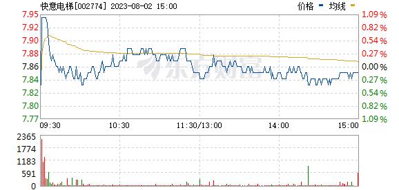 快意电梯(002774)