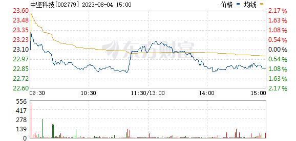 中坚科技(002779)