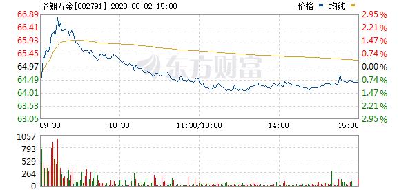 坚朗五金(002791)