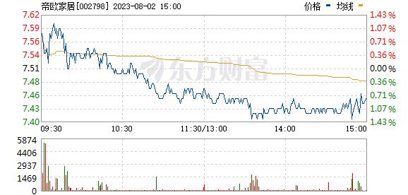 帝欧家居(002798)