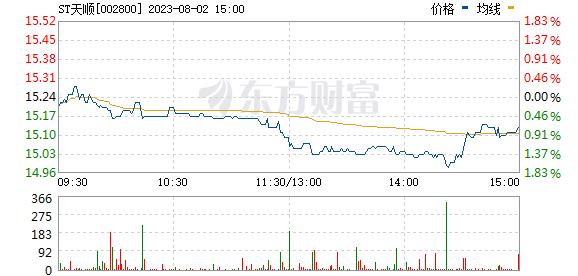 天顺股份(002800)