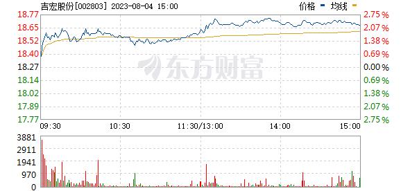 吉宏股份(002803)