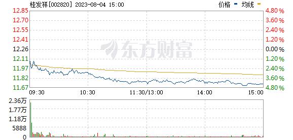 桂发祥(002820)