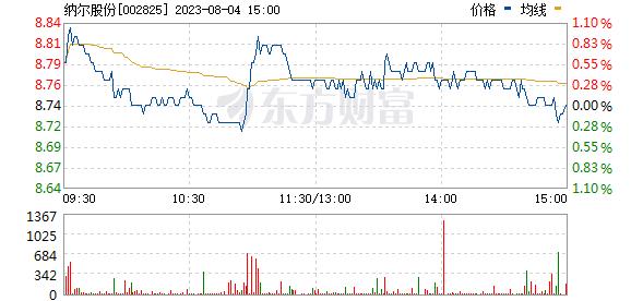 纳尔股份(002825)