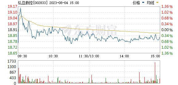 弘亚数控(002833)