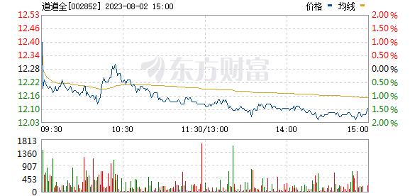 道道全(002852)