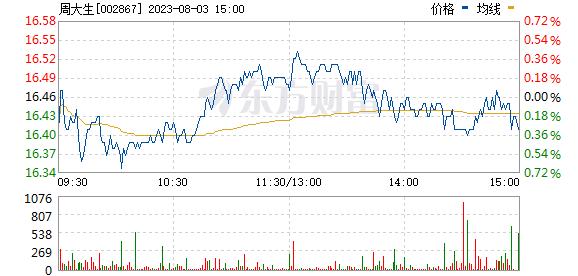周大生(002867)