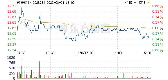 新天药业(002873)