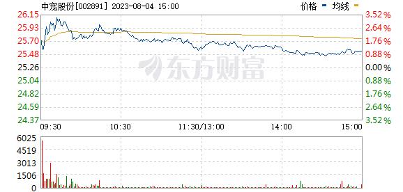 中宠股份(002891)