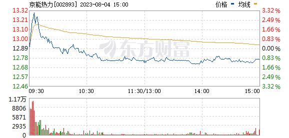 华通热力(002893)