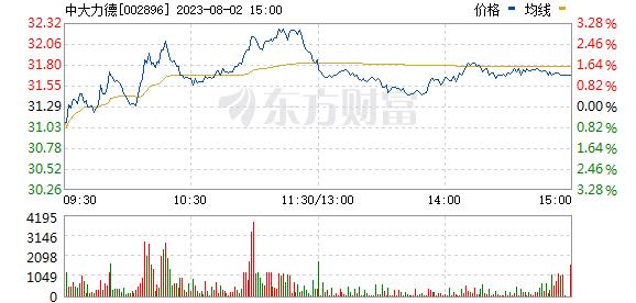 中大力德(002896)
