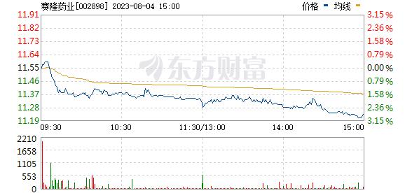 赛隆药业(002898)