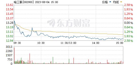 哈三联(002900)