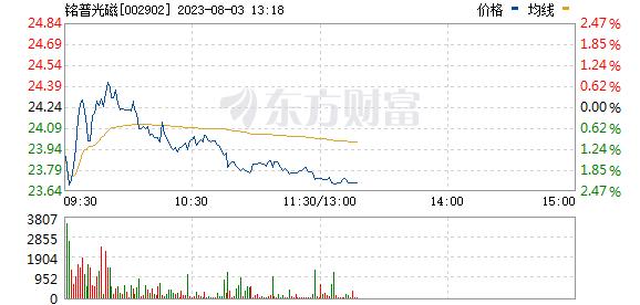 铭普光磁(002902)