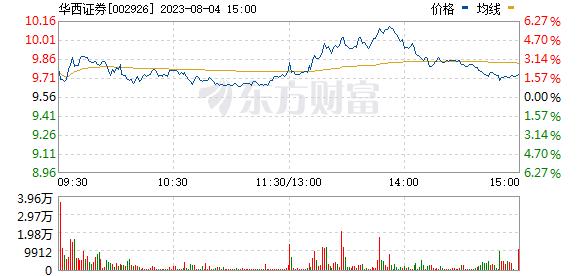 华西证券(002926)