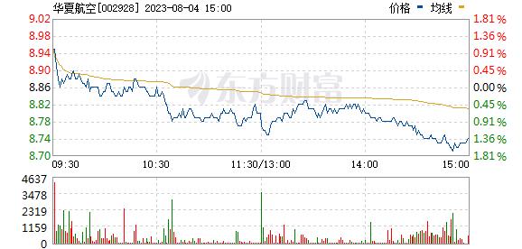 华夏航空(002928)