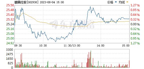 鹏鼎控股(002938)
