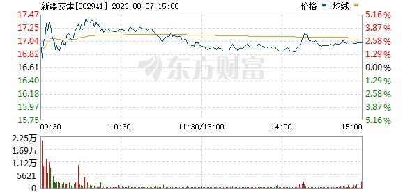 新疆交建(002941)