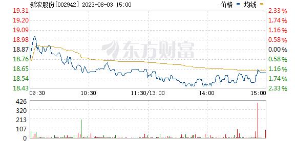 新农股份(002942)