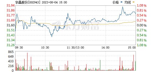 宇晶股份(002943)