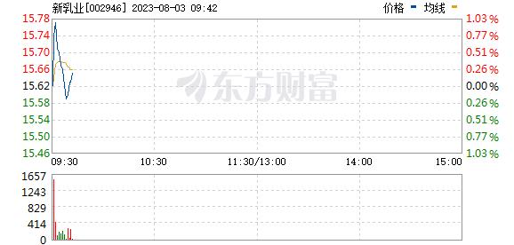 新乳业(002946)